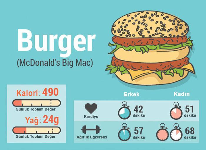 Burger P90X